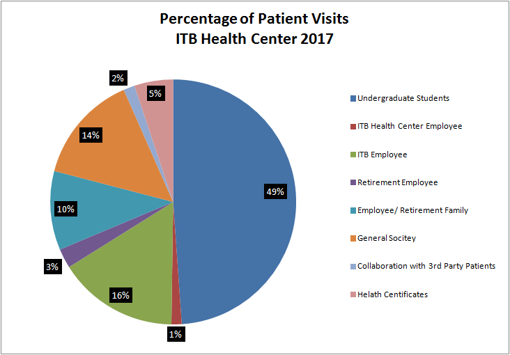 Percentage of Pation Visits 2017