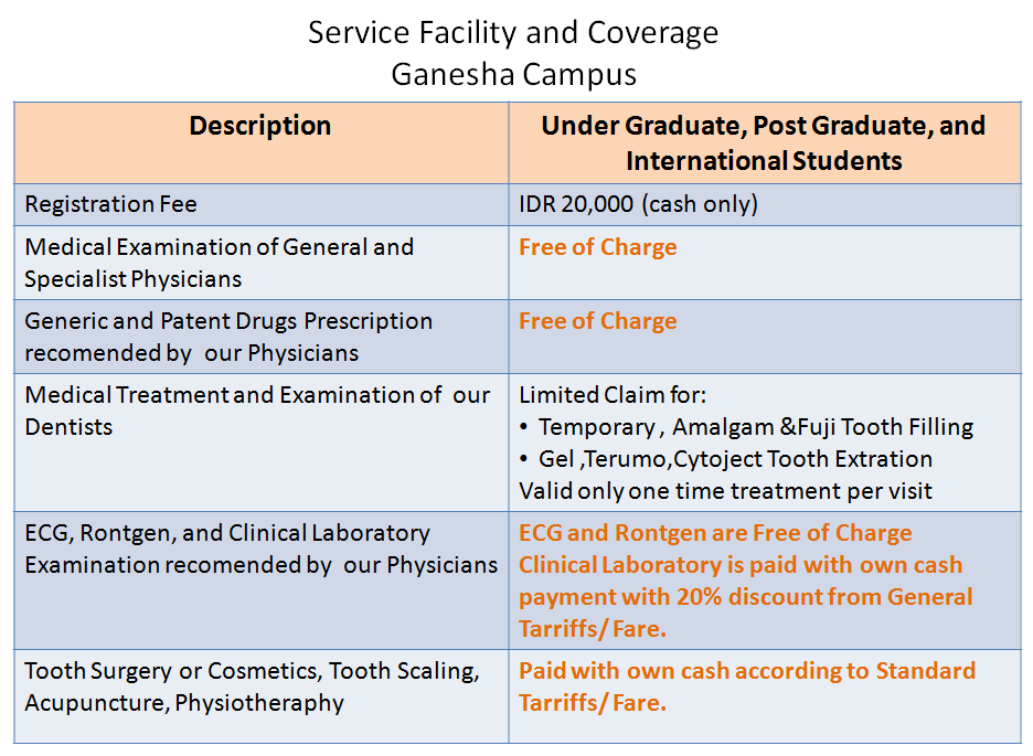 Service Facility Coverage